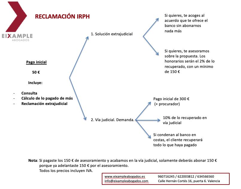 esquema IRPH
